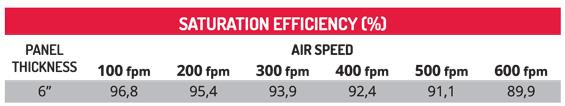 Cooling e Darkening Saturation Efficiency