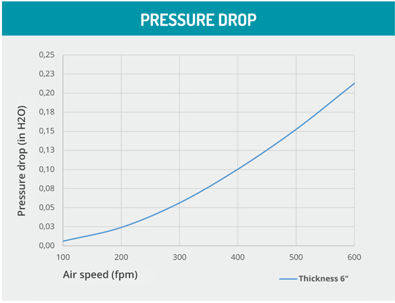 Cooling e Darkening Pressure drop graph