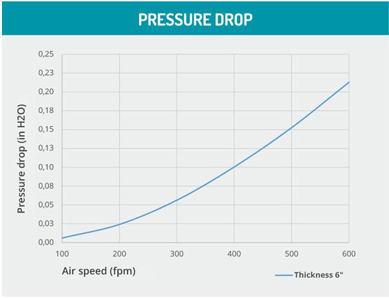 Cooling e Darkening Pressure drop graph