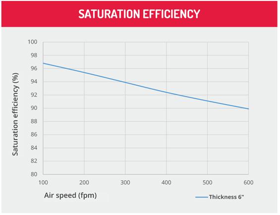 Cooling e Darkening Saturation Graph