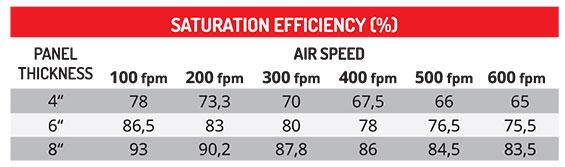 7090 Saturation Efficiency