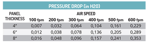 7090 Pressure Drop