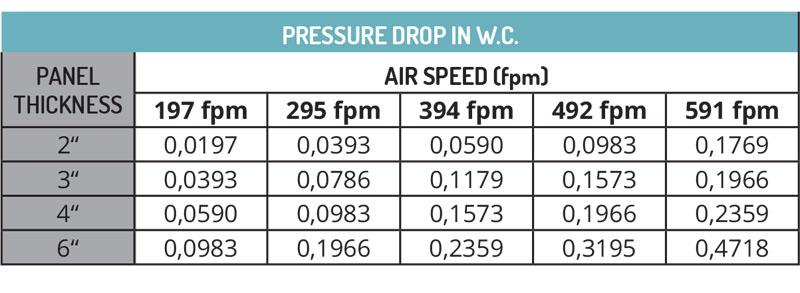 Pressure Drop 5090